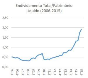 Endividamento Total/Patrimônio Líquido da Petrobras